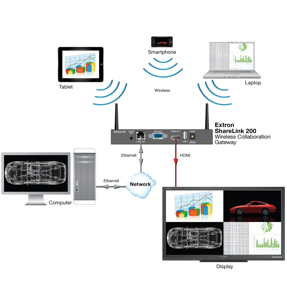 Systems that allow you to connect your device to your display wirelessly.
